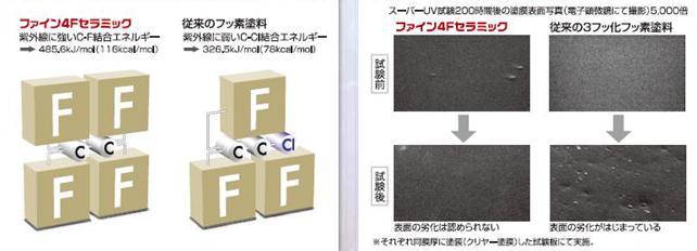 ファイン4F