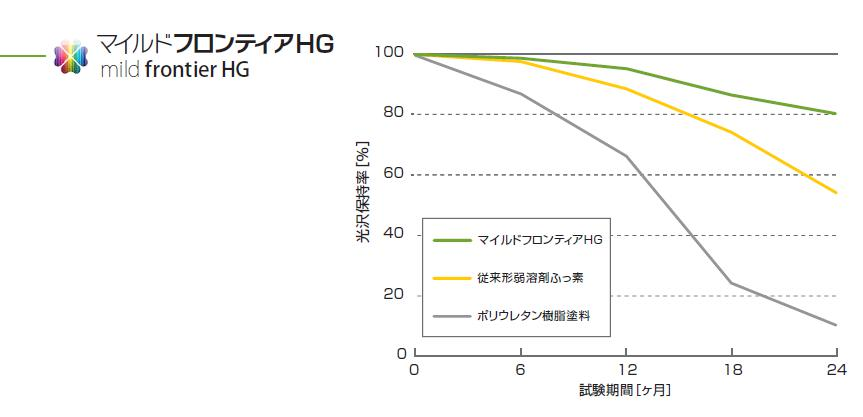HG耐候性226