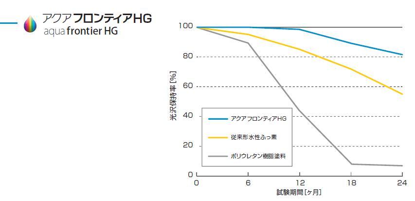 HG耐候性326