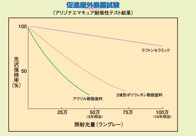 ラフ試験10