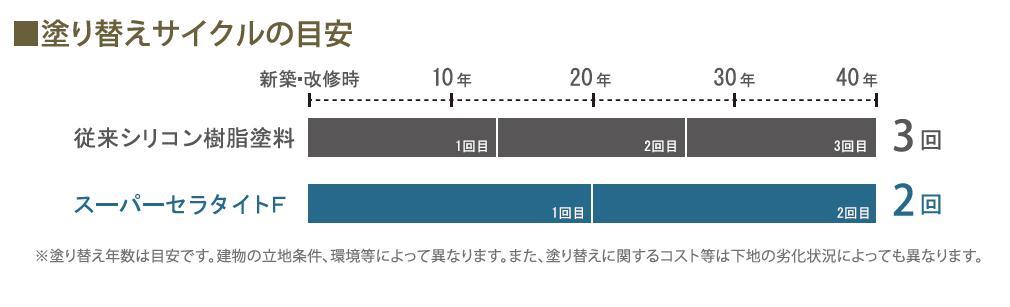 スーパーセラタイトF】のご紹介|福岡で塗装ならトラストホーム
