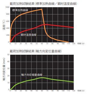 実験結果グラフ